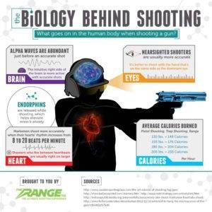 Biology Behind Shooting